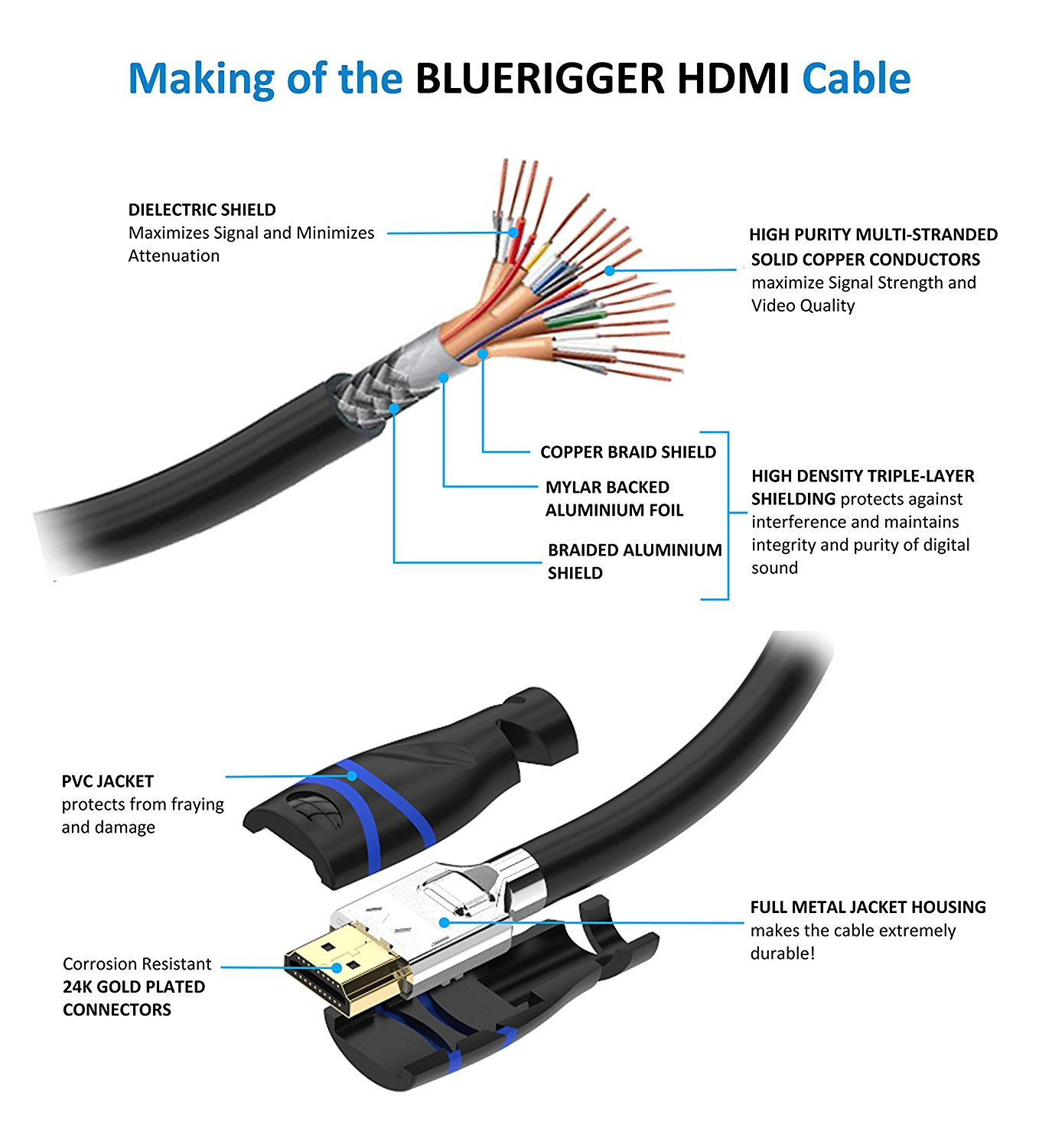 New Bluerigger Rugged High Speed Hdmi Cable